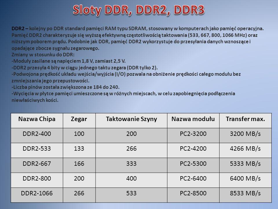 Sloty DDR, DDR2, DDR3 Nazwa Chipa Zegar Taktowanie Szyny Nazwa modułu