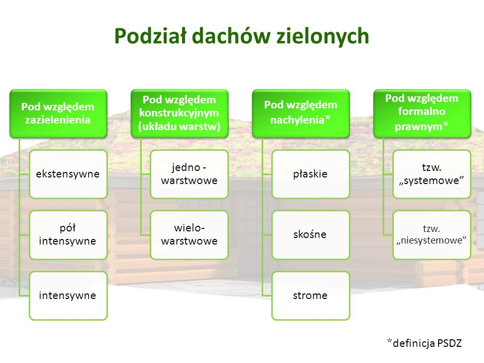 Podział dachów zielonych