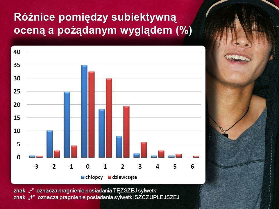 Różnice pomiędzy subiektywną oceną a pożądanym wyglądem (%)