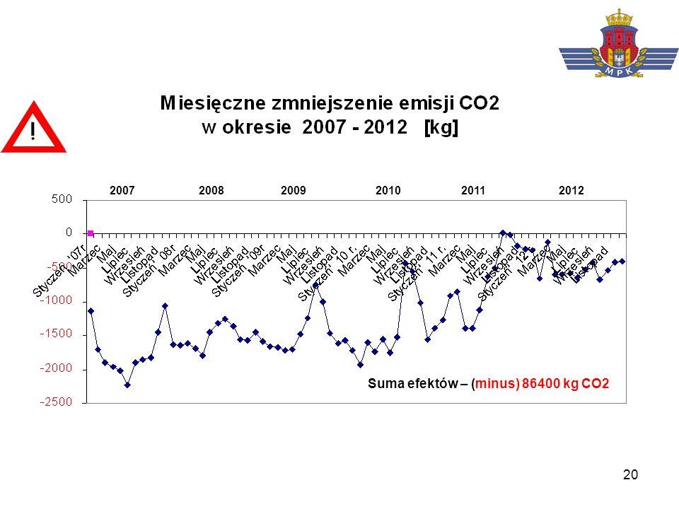 Suma efektów – (minus) 86400 kg CO2