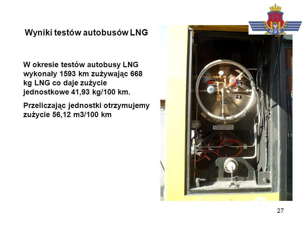 Wyniki testów autobusów LNG