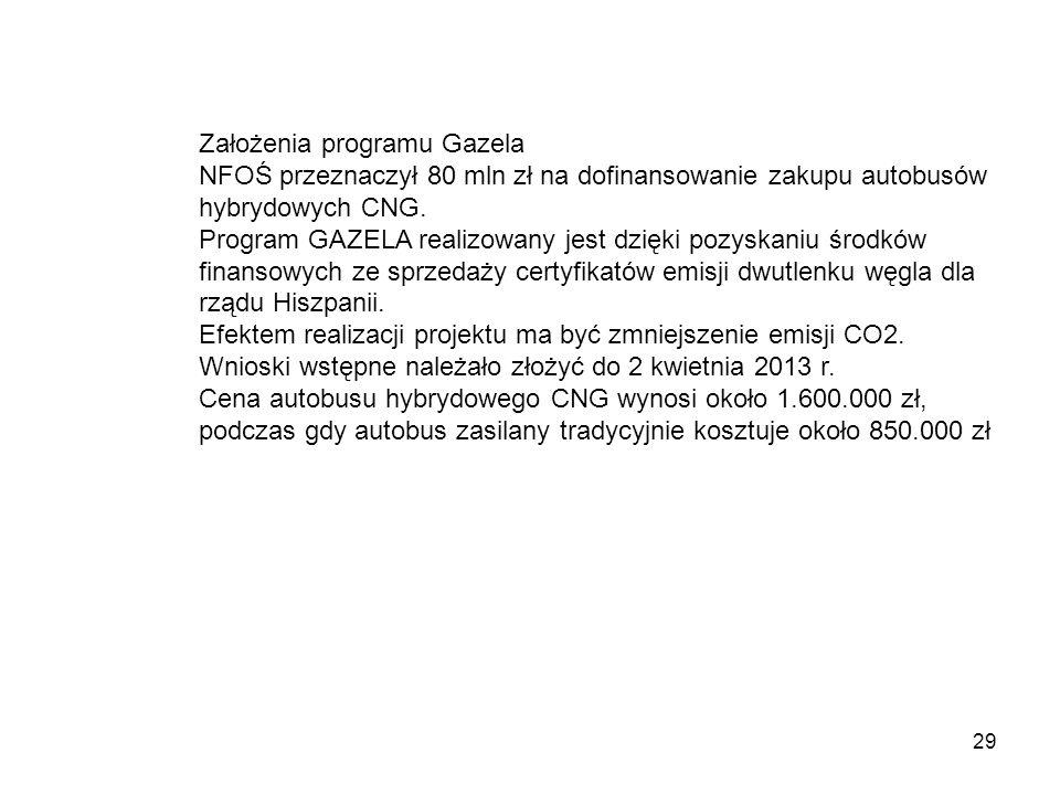 Założenia programu Gazela