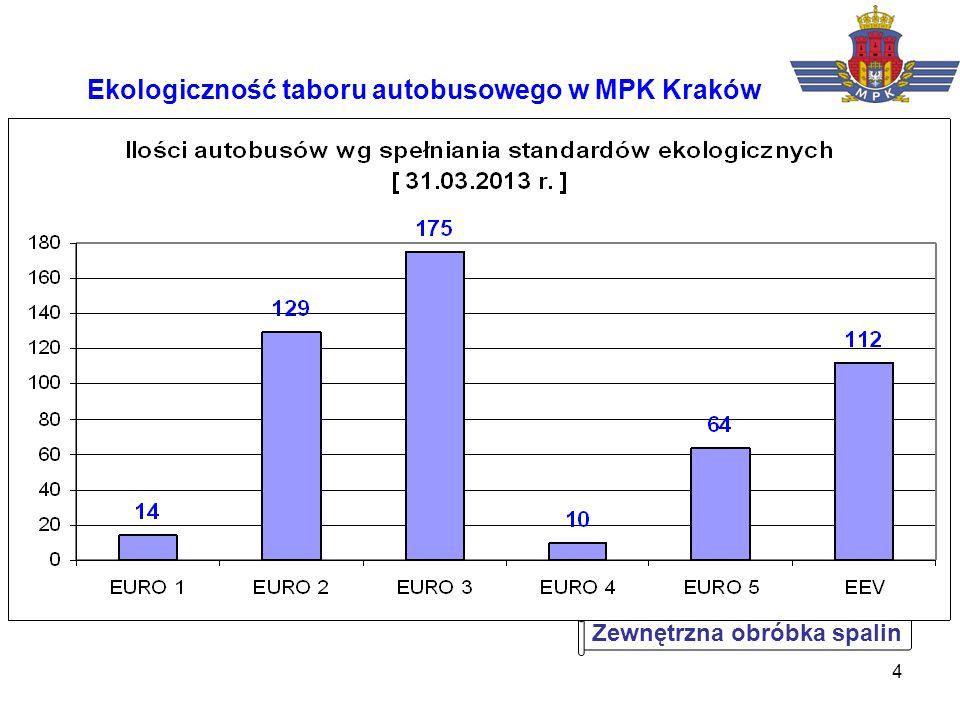 Ekologiczność taboru autobusowego w MPK Kraków