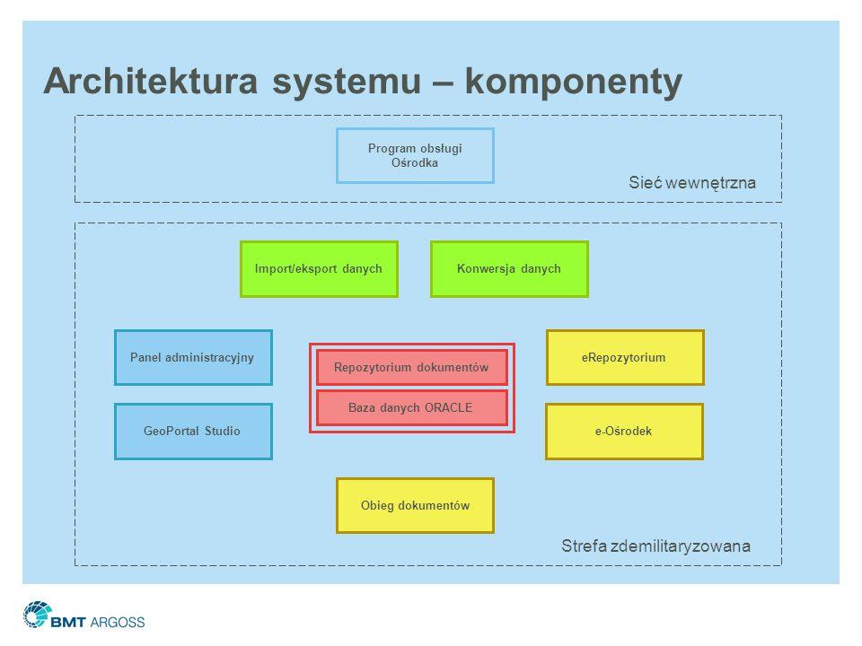Architektura systemu – komponenty