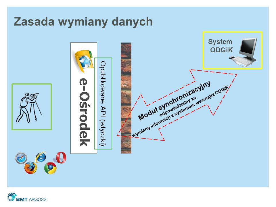 Moduł synchronizacyjny wymianę informacji z systemem wewnątrz ODGiK