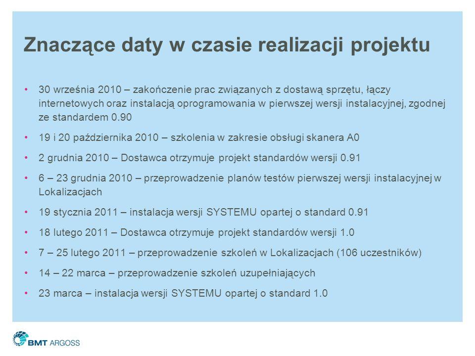 Znaczące daty w czasie realizacji projektu