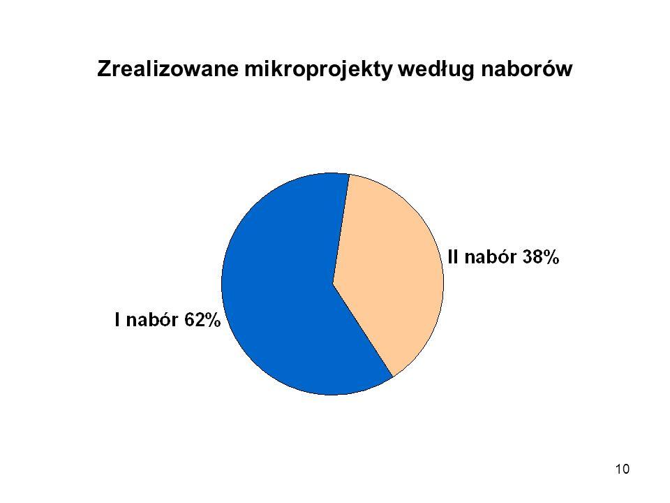 Zrealizowane mikroprojekty według naborów