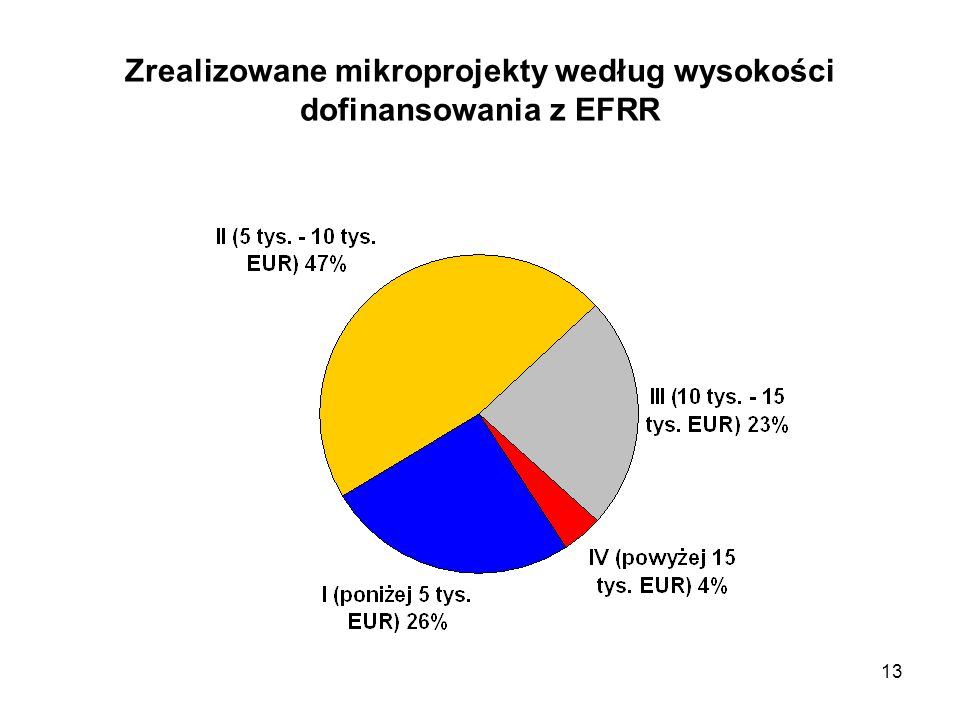 Zrealizowane mikroprojekty według wysokości dofinansowania z EFRR