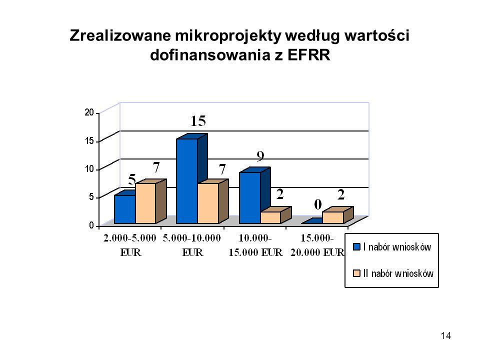 Zrealizowane mikroprojekty według wartości dofinansowania z EFRR