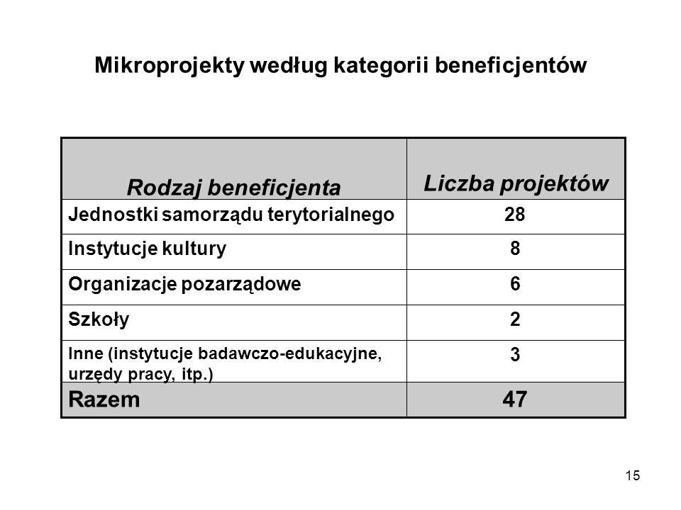 Mikroprojekty według kategorii beneficjentów