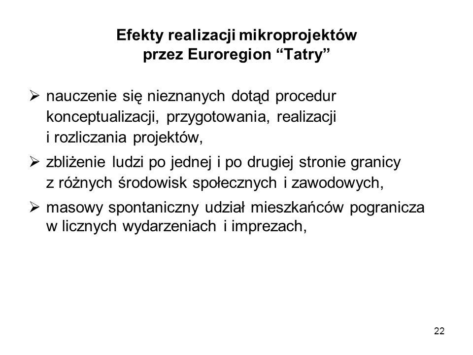Efekty realizacji mikroprojektów przez Euroregion Tatry