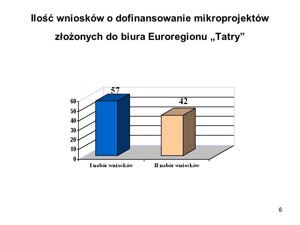 """Ilość wniosków o dofinansowanie mikroprojektów złożonych do biura Euroregionu """"Tatry"""