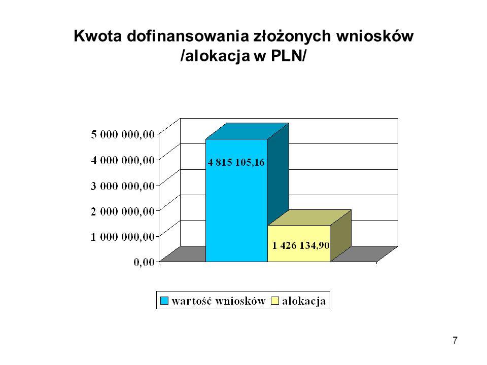 Kwota dofinansowania złożonych wniosków /alokacja w PLN/