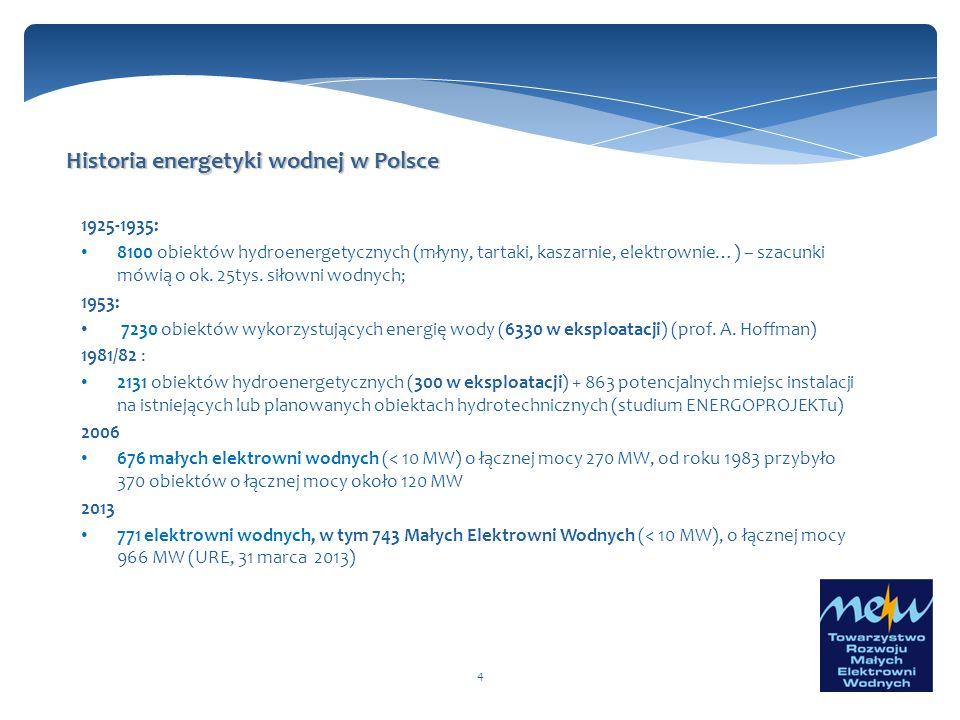 Historia energetyki wodnej w Polsce