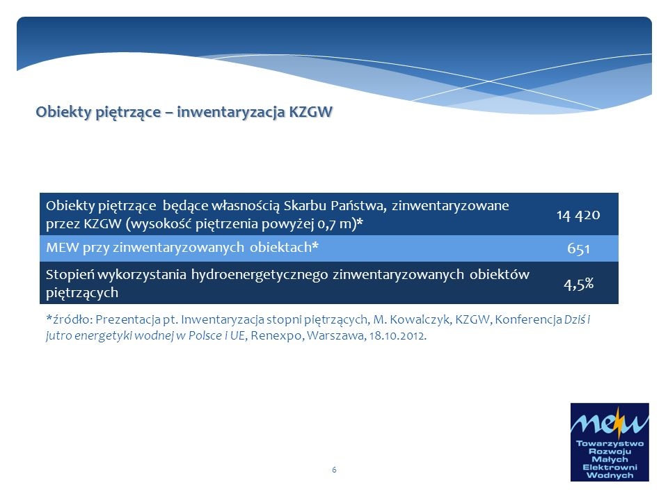 Obiekty piętrzące – inwentaryzacja KZGW 14 420 651 4,5%