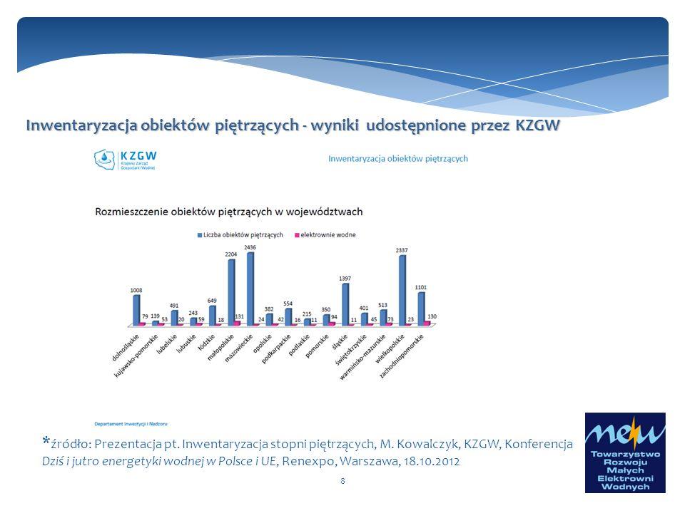 Inwentaryzacja obiektów piętrzących - wyniki udostępnione przez KZGW