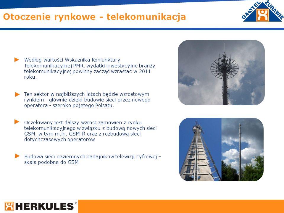 Otoczenie rynkowe - telekomunikacja