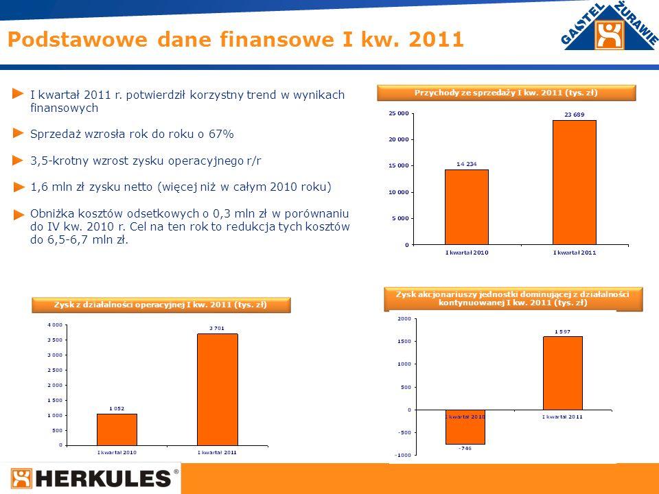 Podstawowe dane finansowe I kw. 2011
