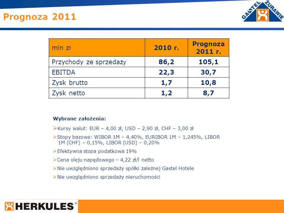 Prognoza 2011 mln zł 2010 r. Prognoza 2011 r. Przychody ze sprzedaży