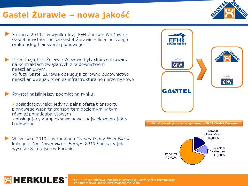 Struktura akcjonariatu i głosów na WZA Gastel Żurawie