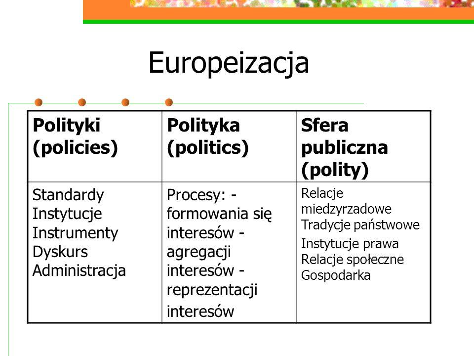 Europeizacja Polityki (policies) Polityka (politics)