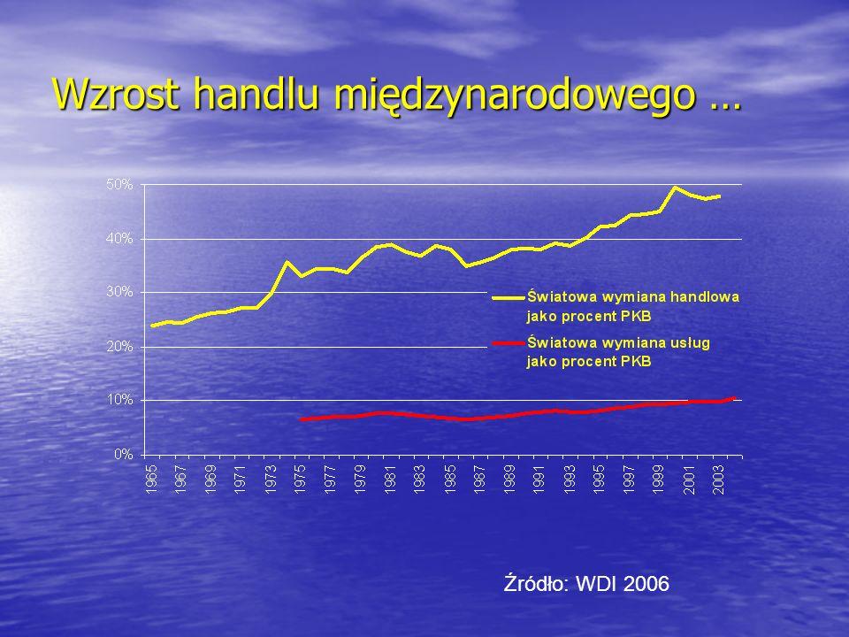 Wzrost handlu międzynarodowego …
