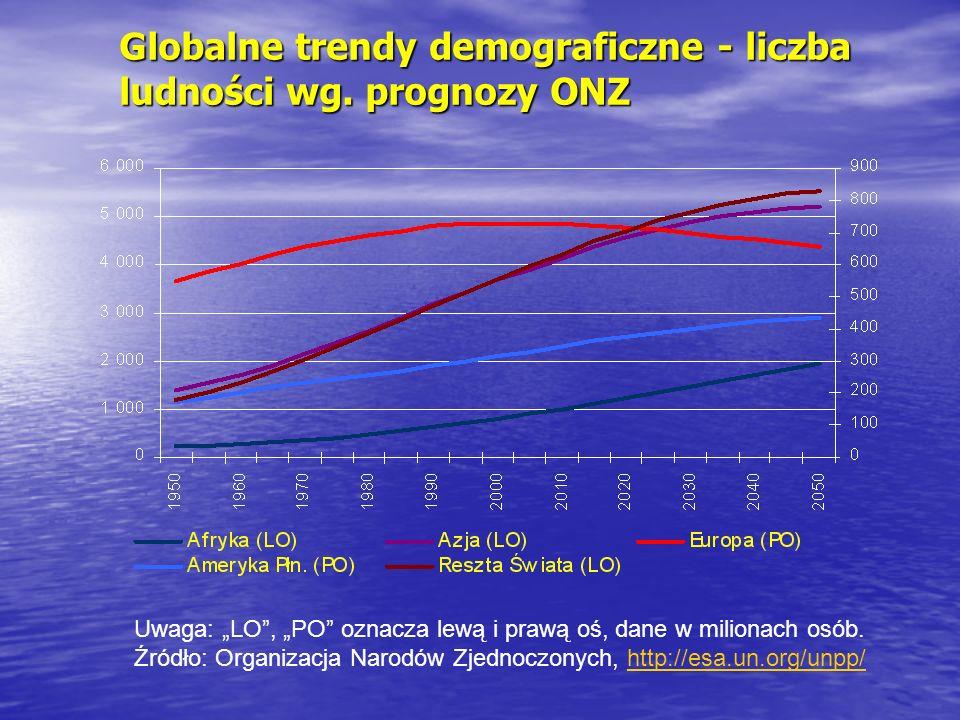 Globalne trendy demograficzne - liczba ludności wg. prognozy ONZ