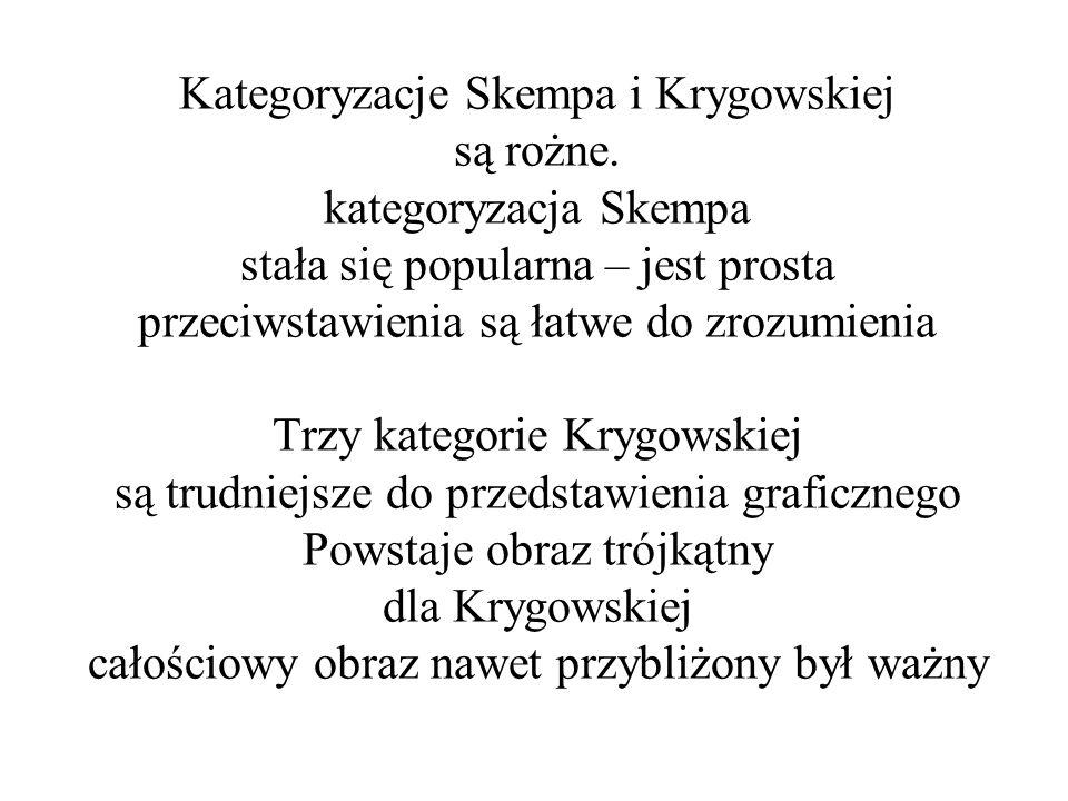 Kategoryzacje Skempa i Krygowskiej są rożne