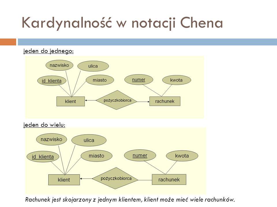 Kardynalność w notacji Chena