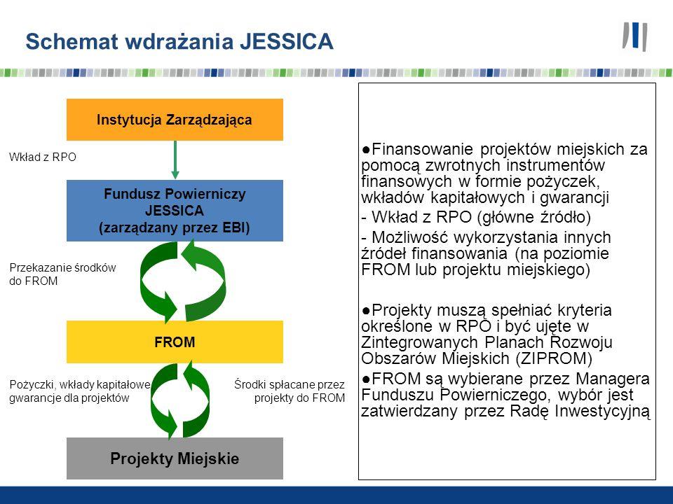 Schemat wdrażania JESSICA