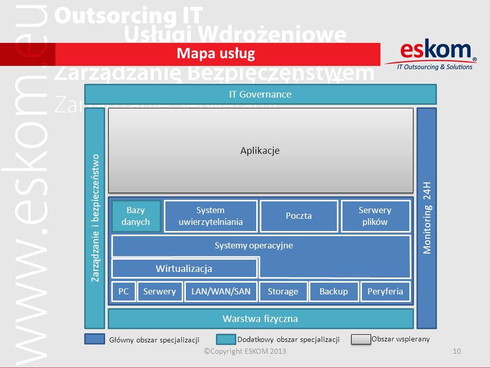 Mapa usług IT Governance Aplikacje Zarządzanie i bezpieczeństwo