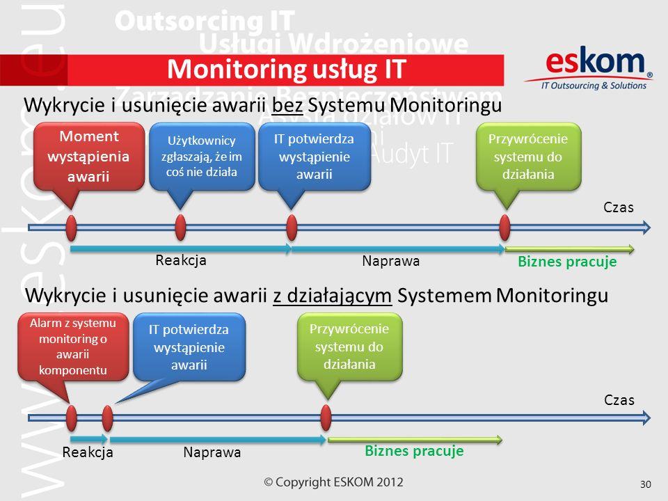 Monitoring usług IT Wykrycie i usunięcie awarii bez Systemu Monitoringu. Moment wystąpienia awarii.