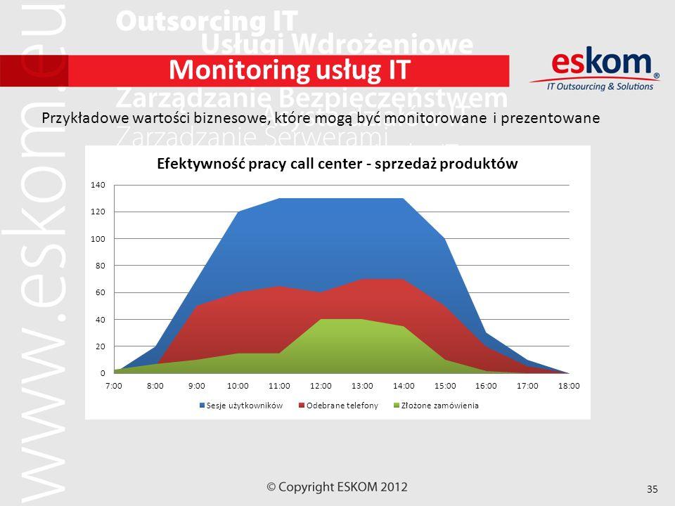 Monitoring usług IT Przykładowe wartości biznesowe, które mogą być monitorowane i prezentowane