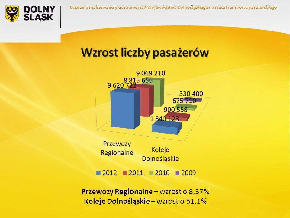 Wzrost liczby pasażerów