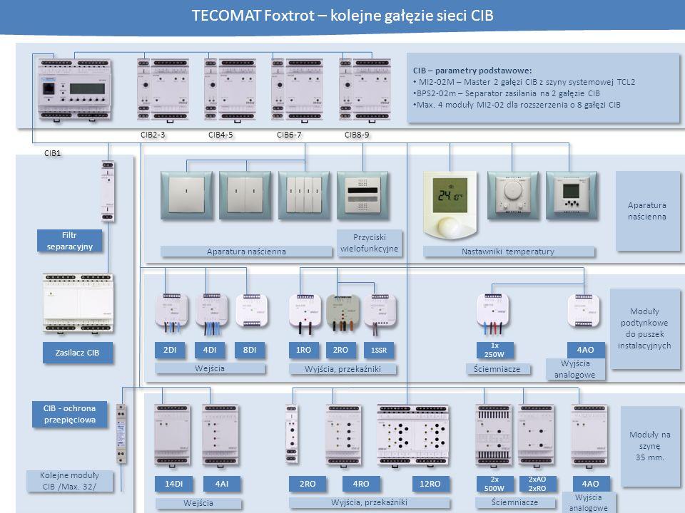 TECOMAT Foxtrot – kolejne gałęzie sieci CIB