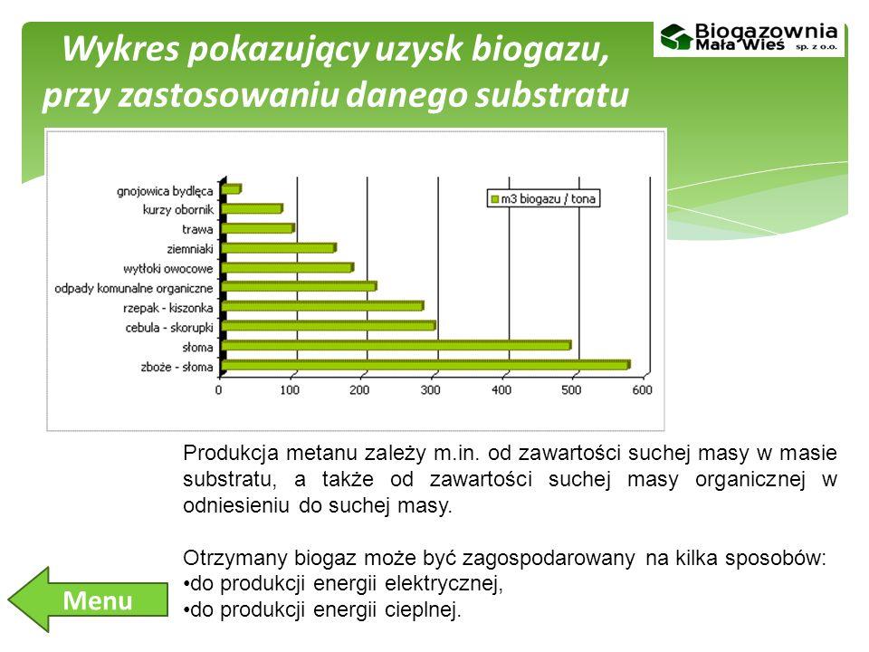 Wykres pokazujący uzysk biogazu, przy zastosowaniu danego substratu