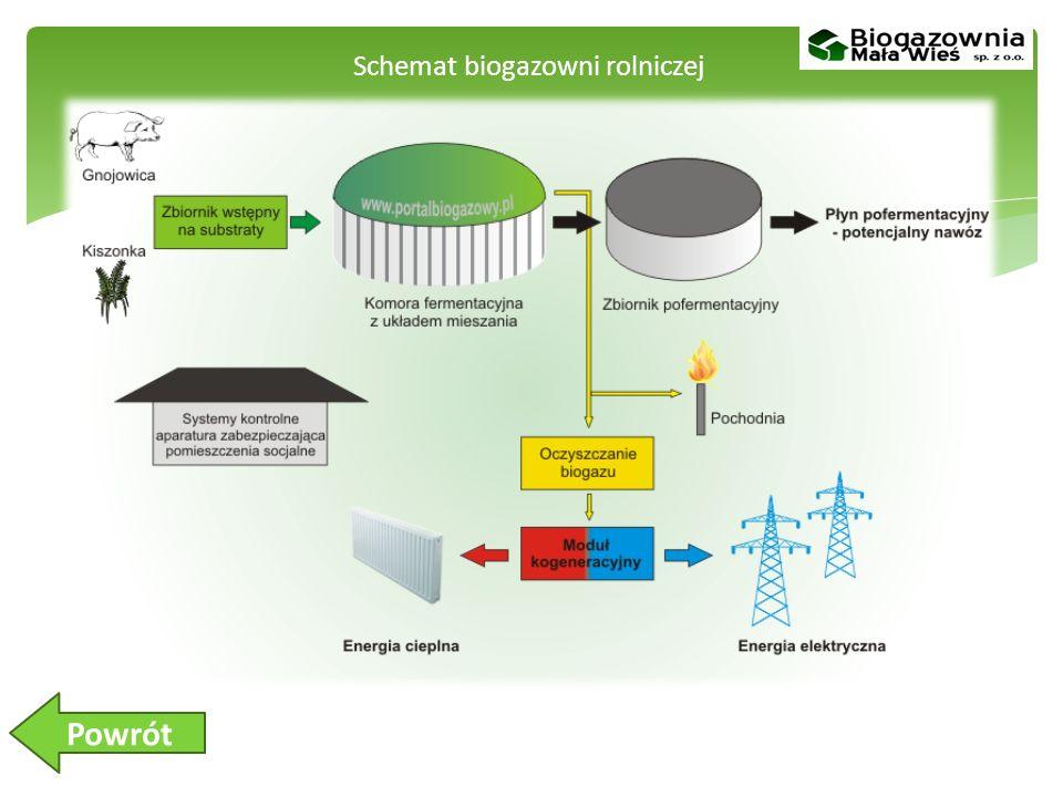 Schemat biogazowni rolniczej