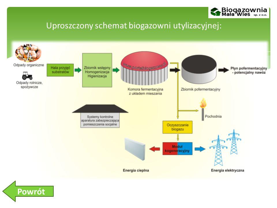 Uproszczony schemat biogazowni utylizacyjnej: