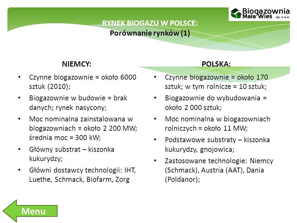 RYNEK BIOGAZU W POLSCE: Porównanie rynków (1)