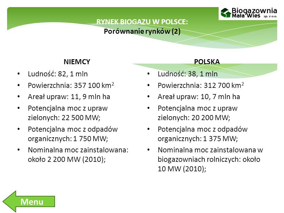 RYNEK BIOGAZU W POLSCE: Porównanie rynków (2)