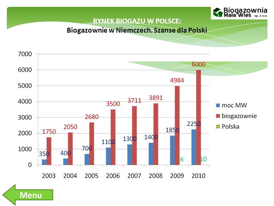 RYNEK BIOGAZU W POLSCE: Biogazownie w Niemczech. Szanse dla Polski