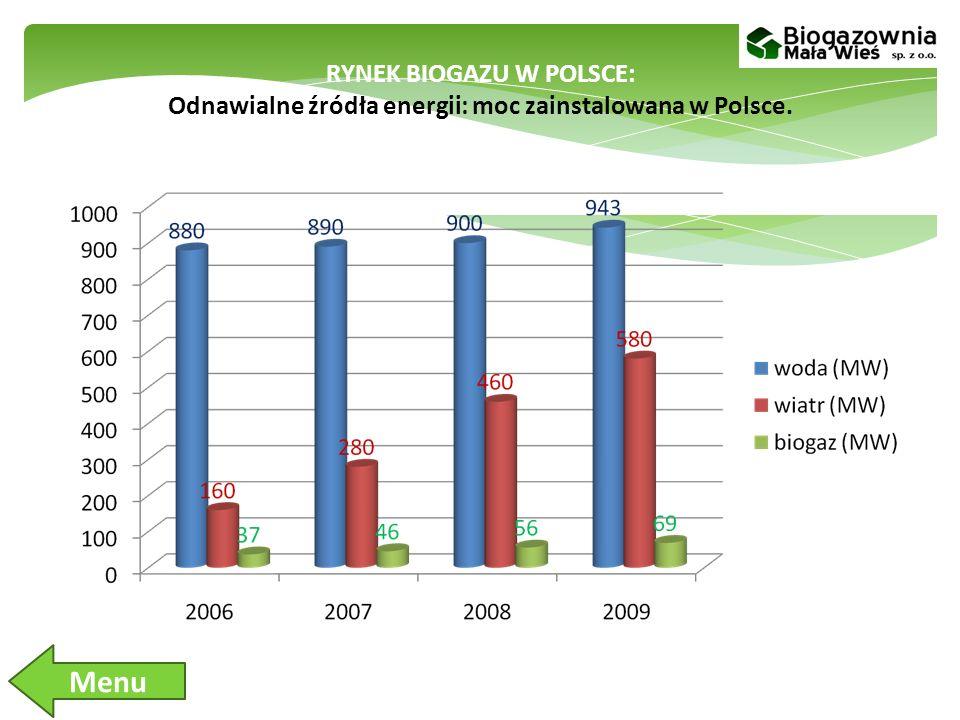 RYNEK BIOGAZU W POLSCE: Odnawialne źródła energii: moc zainstalowana w Polsce.