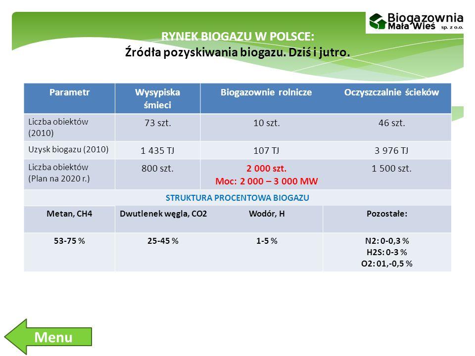 RYNEK BIOGAZU W POLSCE: Źródła pozyskiwania biogazu. Dziś i jutro.