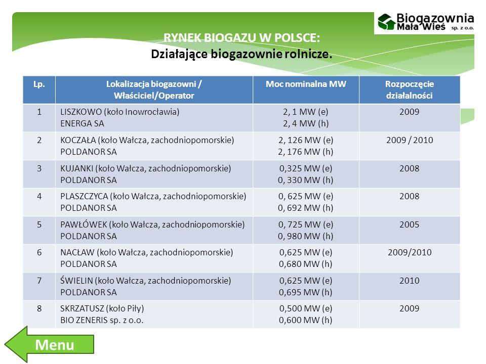 Menu RYNEK BIOGAZU W POLSCE: Działające biogazownie rolnicze. Lp.
