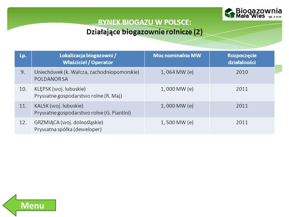 Menu RYNEK BIOGAZU W POLSCE: Działające biogazownie rolnicze (2) Lp.