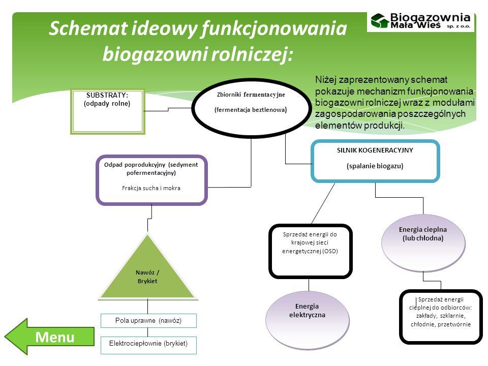 Schemat ideowy funkcjonowania biogazowni rolniczej:
