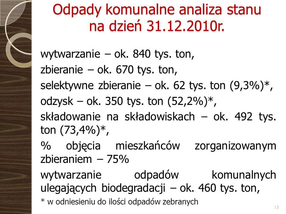 Odpady komunalne analiza stanu na dzień 31.12.2010r.