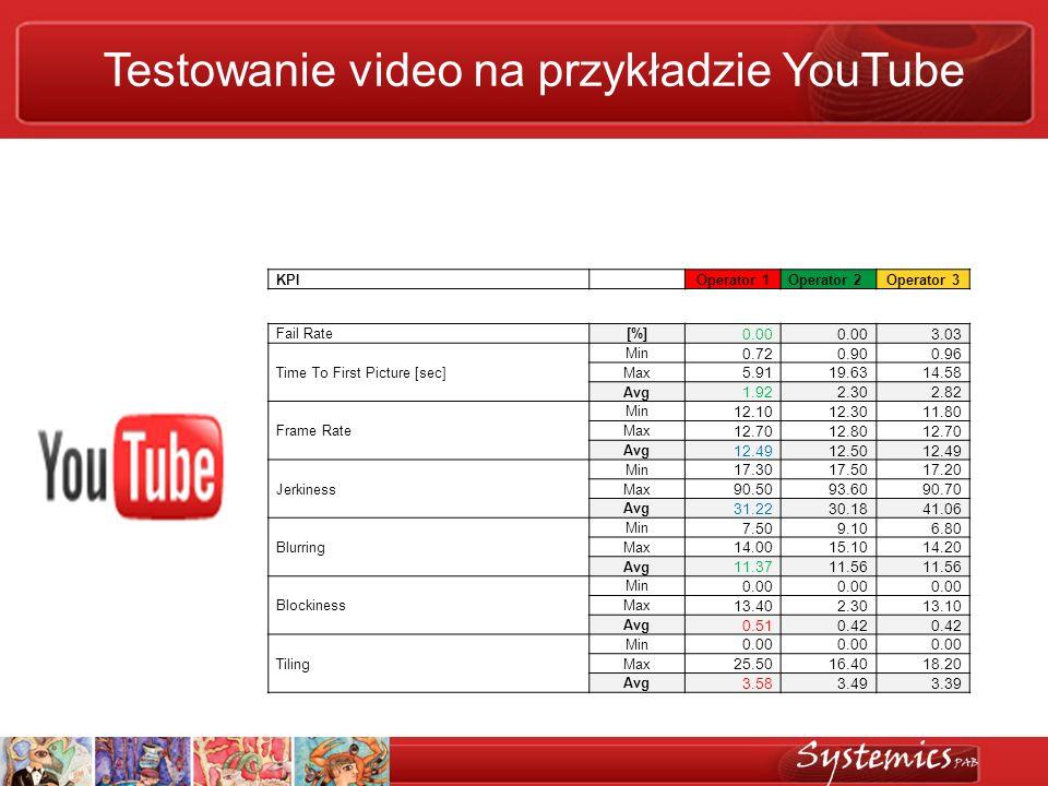 Testowanie video na przykładzie YouTube