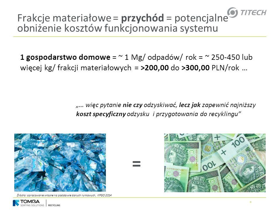 Frakcje materiałowe = przychód = potencjalne obniżenie kosztów funkcjonowania systemu