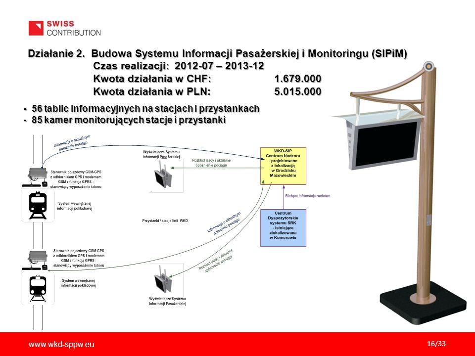 Działanie 2. Budowa Systemu Informacji Pasażerskiej i Monitoringu (SIPiM)